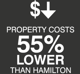 lower property costs
